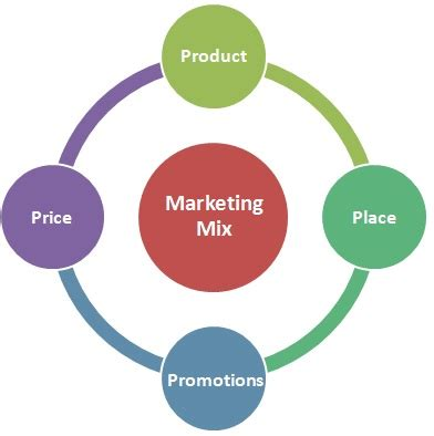 Thesis about marketing strategy
